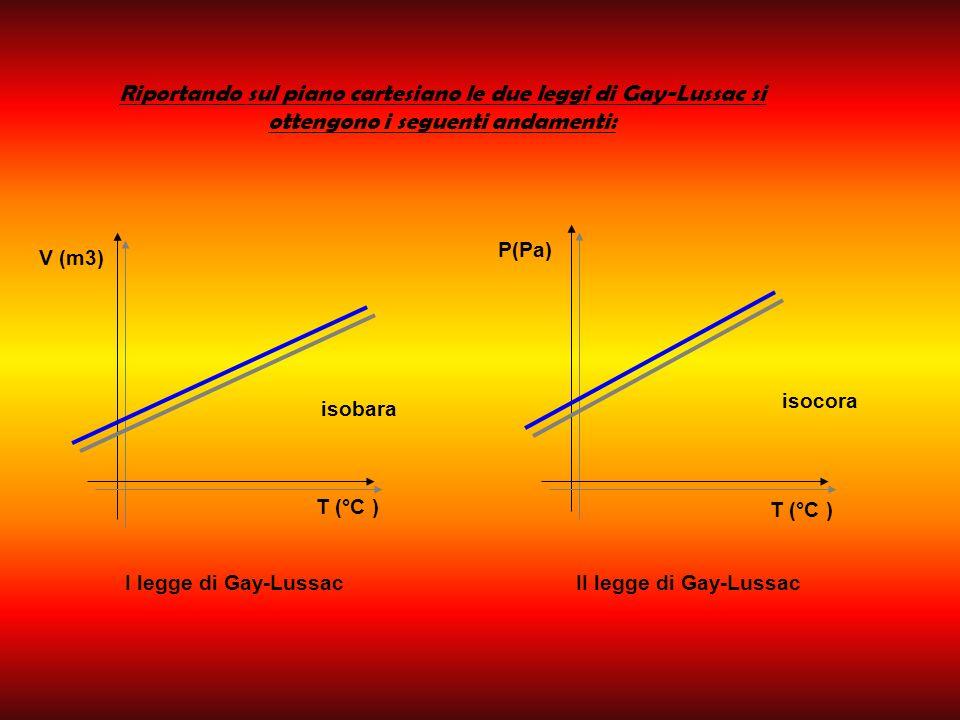 V (m3) T (°C ) isobara P(Pa) T (°C ) isocora Riportando sul piano cartesiano le due leggi di Gay-Lussac si ottengono i seguenti andamenti: I legge di Gay-LussacII legge di Gay-Lussac