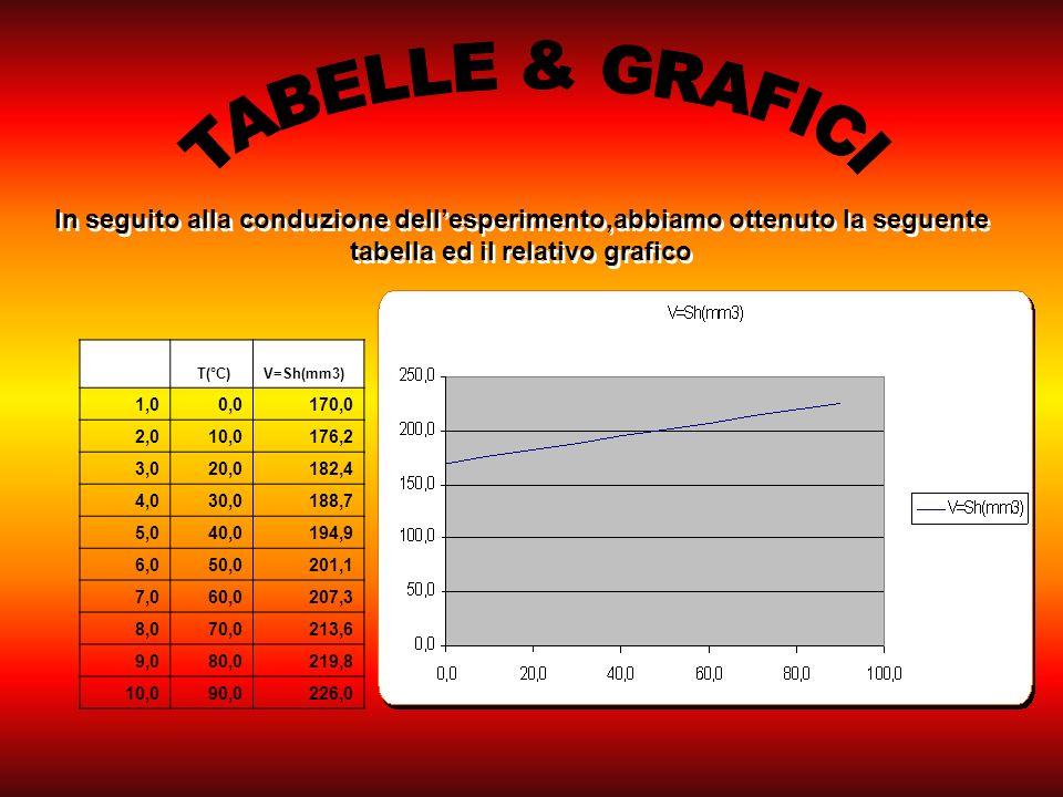 T(°C)V=Sh(mm3) 1,00,0170,0 2,010,0176,2 3,020,0182,4 4,030,0188,7 5,040,0194,9 6,050,0201,1 7,060,0207,3 8,070,0213,6 9,080,0219,8 10,090,0226,0 In seguito alla conduzione dellesperimento,abbiamo ottenuto la seguente tabella ed il relativo grafico
