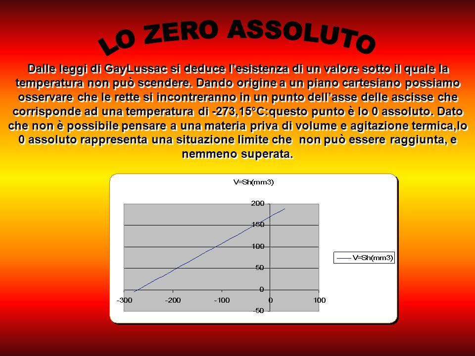 Dalle leggi di GayLussac si deduce lesistenza di un valore sotto il quale la temperatura non può scendere.