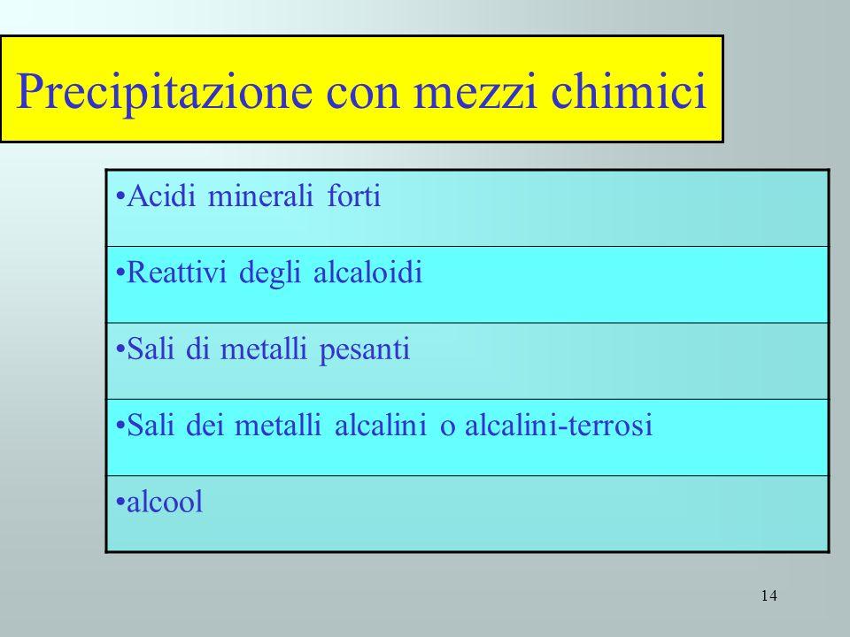 Precipitazione con mezzi chimici Acidi minerali forti Reattivi degli alcaloidi Sali di metalli pesanti Sali dei metalli alcalini o alcalini-terrosi al