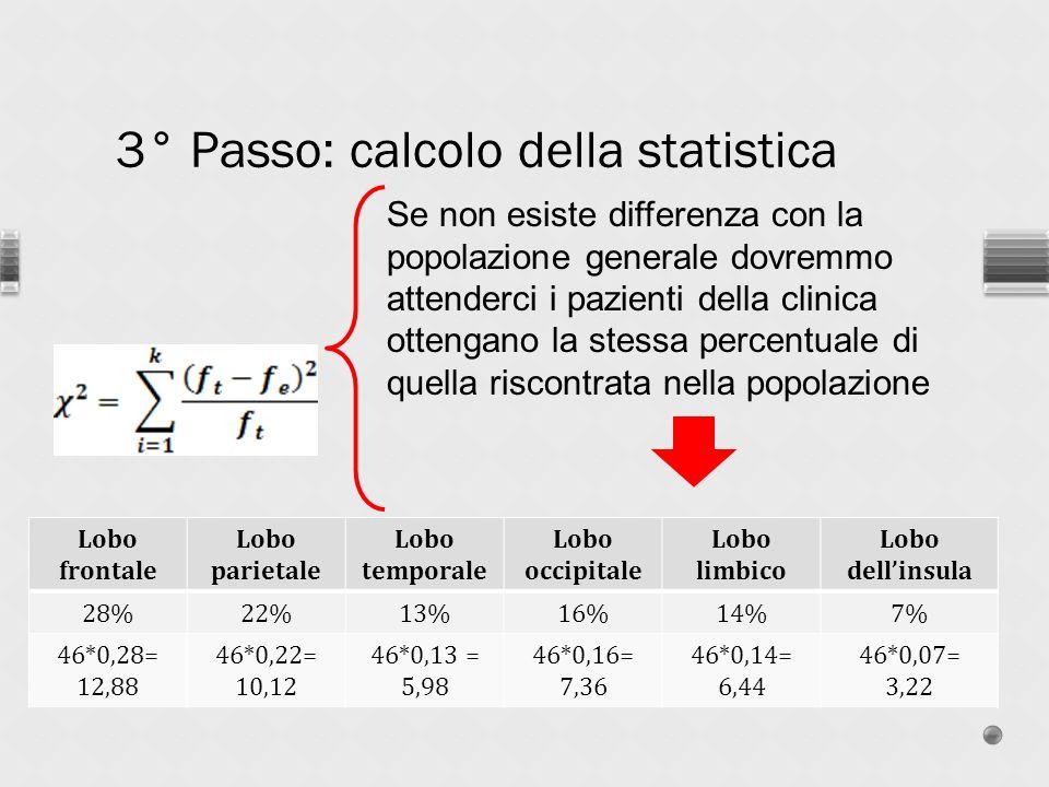 3° Passo: calcolo della statistica Se non esiste differenza con la popolazione generale dovremmo attenderci i pazienti della clinica ottengano la stessa percentuale di quella riscontrata nella popolazione Lobo frontale Lobo parietale Lobo temporale Lobo occipitale Lobo limbico Lobo dellinsula 28%22%13%16%14%7% 46*0,28= 12,88 46*0,22= 10,12 46*0,13 = 5,98 46*0,16= 7,36 46*0,14= 6,44 46*0,07= 3,22