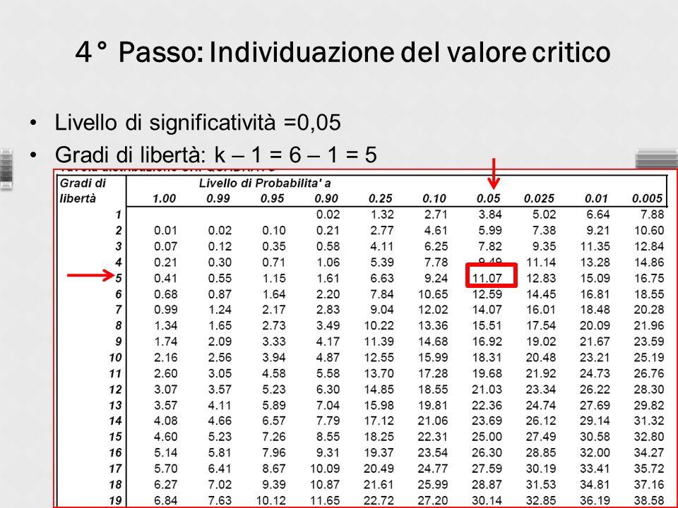 4° Passo: Individuazione del valore critico Livello di significatività =0,05 Gradi di libertà: k – 1 = 6 – 1 = 5