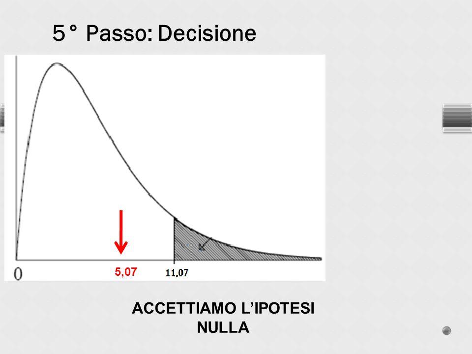 5° Passo: Decisione ACCETTIAMO LIPOTESI NULLA 5,07