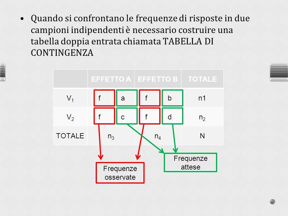 Quando si confrontano le frequenze di risposte in due campioni indipendenti è necessario costruire una tabella doppia entrata chiamata TABELLA DI CONTINGENZA EFFETTO AEFFETTO BTOTALE V1V1 fafbn1 V2V2 fcfdn2n2 TOTALEn3n3 n4n4 N Frequenze osservate Frequenze attese