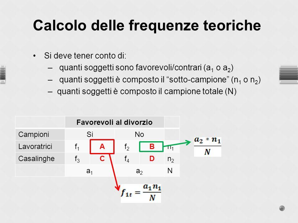 Si deve tener conto di: – quanti soggetti sono favorevoli/contrari (a 1 o a 2 ) – quanti soggetti è composto il sotto-campione (n 1 o n 2 ) –quanti soggetti è composto il campione totale (N) Calcolo delle frequenze teoriche Favorevoli al divorzio CampioniSiNo Lavoratricif1f1 Af2f2 Bn1n1 Casalinghef3f3 Cf4f4 Dn2n2 a1a1 a2a2 N
