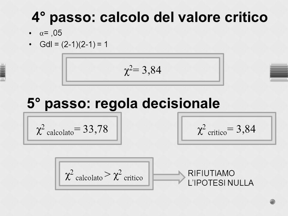 α =,05 Gdl = (2-1)(2-1) = 1 4° passo: calcolo del valore critico χ 2 = 3,84 5° passo: regola decisionale χ 2 critico = 3,84χ 2 calcolato = 33,78 χ 2 calcolato > χ 2 critico RIFIUTIAMO LIPOTESI NULLA