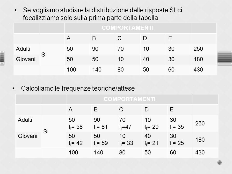 Se vogliamo studiare la distribuzione delle risposte SI ci focalizziamo solo sulla prima parte della tabella COMPORTAMENTI ABCDE Adulti SI 5090701030250 Giovani50 104030180 100140805060430 Calcoliamo le frequenze teoriche/attese COMPORTAMENTI ABCDE Adulti SI 50 f t = 58 90 f t = 81 70 f t =47 10 f t = 29 30 f t = 35 250 Giovani50 f t = 42 50 f t = 59 10 f t = 33 40 f t = 21 30 f t = 25 180 100140805060430