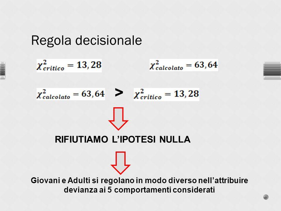 Regola decisionale > RIFIUTIAMO LIPOTESI NULLA Giovani e Adulti si regolano in modo diverso nellattribuire devianza ai 5 comportamenti considerati