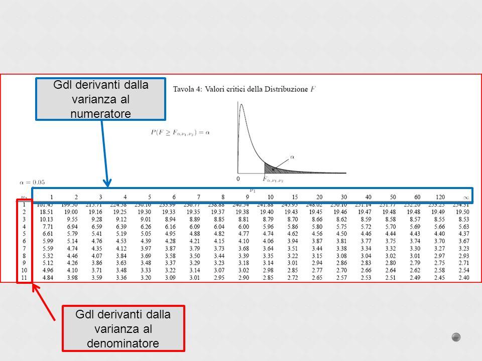 Gdl derivanti dalla varianza al numeratore Gdl derivanti dalla varianza al denominatore