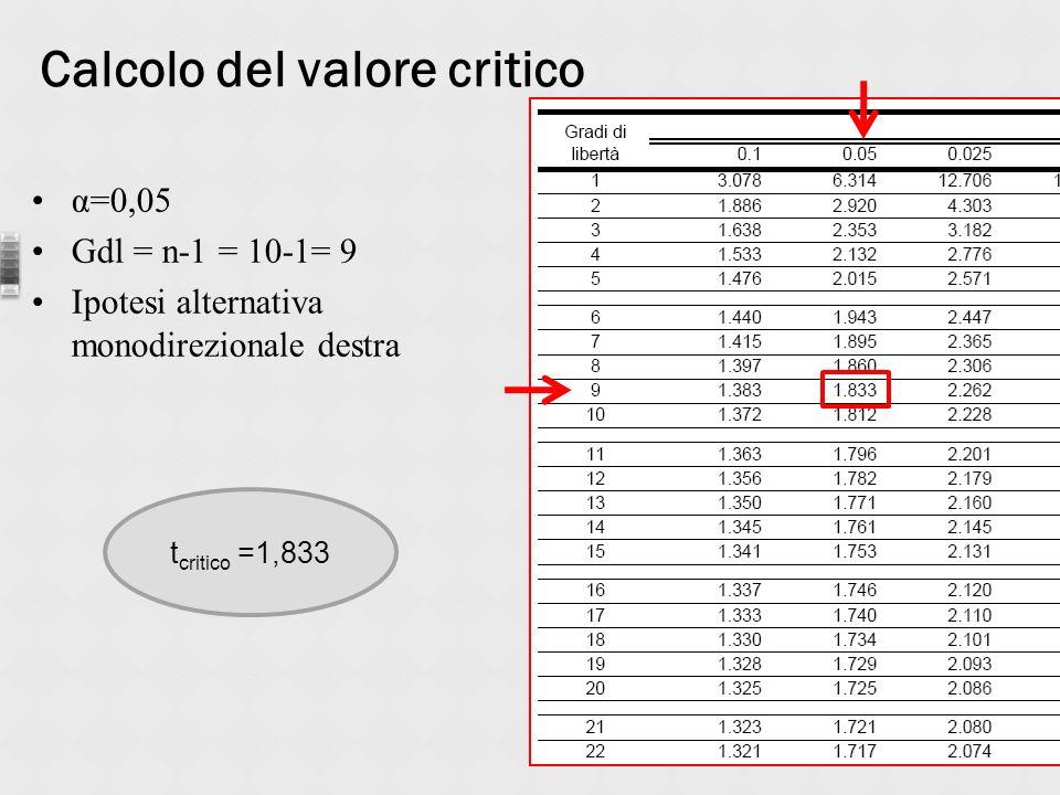 α=0,05 Gdl = n-1 = 10-1= 9 Ipotesi alternativa monodirezionale destra Calcolo del valore critico t critico =1,833