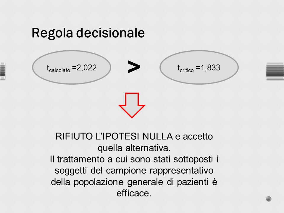 Regola decisionale t critico =1,833t calcolato =2,022 > RIFIUTO LIPOTESI NULLA e accetto quella alternativa.