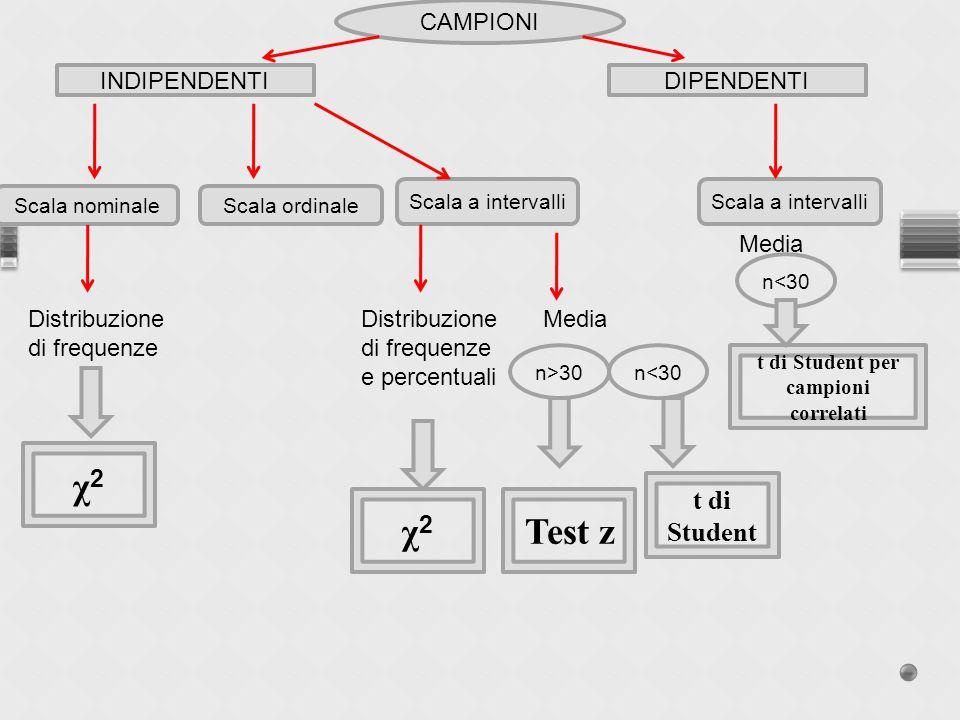 CAMPIONI INDIPENDENTIDIPENDENTI Scala nominaleScala ordinale Scala a intervalli Distribuzione di frequenze χ2χ2 Distribuzione di frequenze e percentua