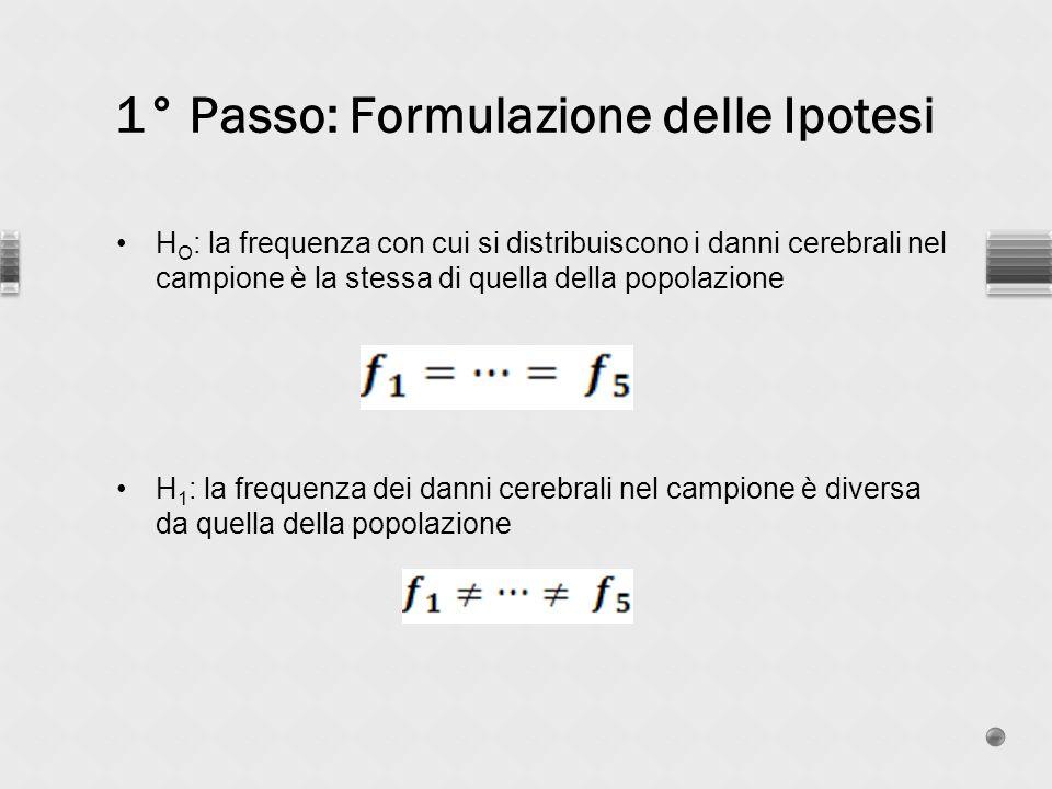 1° Passo: Formulazione delle Ipotesi H O : la frequenza con cui si distribuiscono i danni cerebrali nel campione è la stessa di quella della popolazione H 1 : la frequenza dei danni cerebrali nel campione è diversa da quella della popolazione