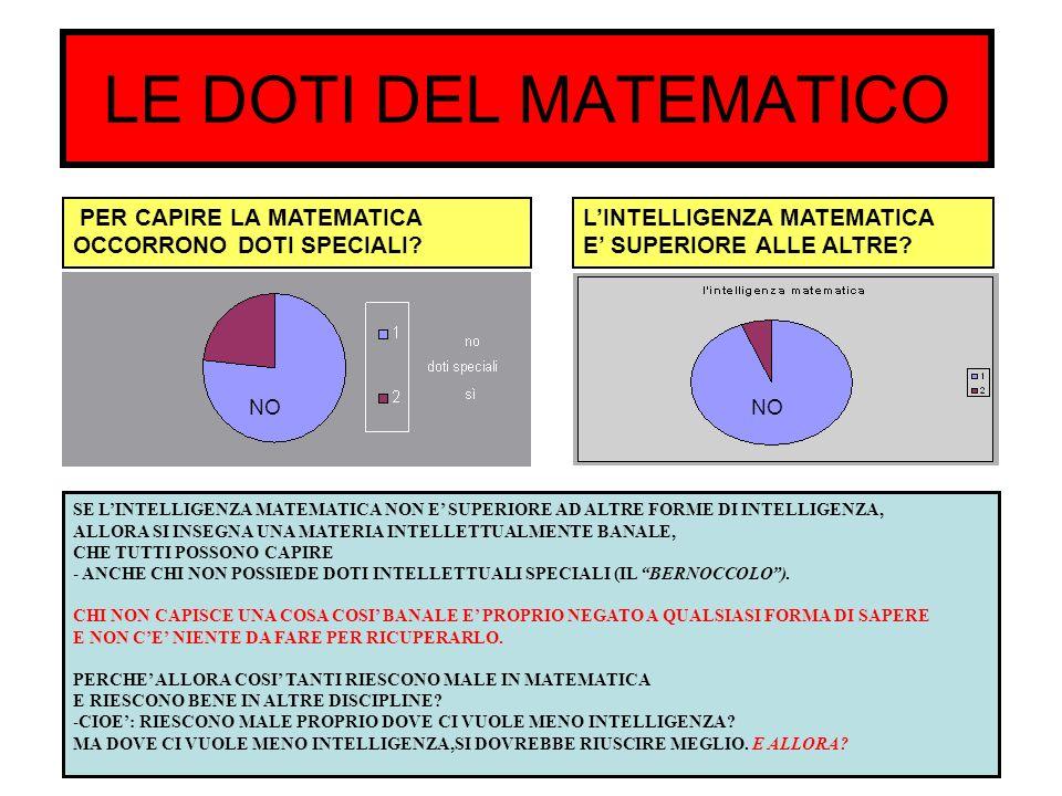 LE DOTI DEL MATEMATICO PER CAPIRE LA MATEMATICA OCCORRONO DOTI SPECIALI? NO LINTELLIGENZA MATEMATICA E SUPERIORE ALLE ALTRE? SE LINTELLIGENZA MATEMATI