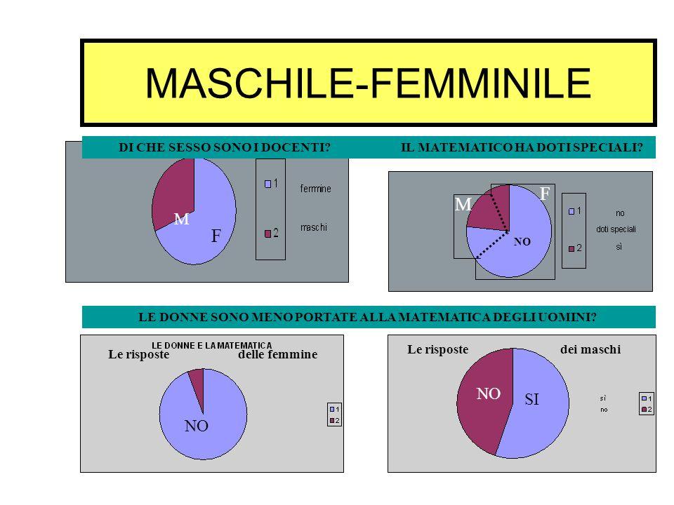 MASCHILE-FEMMINILE DI CHE SESSO SONO I DOCENTI? IL MATEMATICO HA DOTI SPECIALI? Le risposte delle femmine Le risposte dei maschi LE DONNE SONO MENO PO