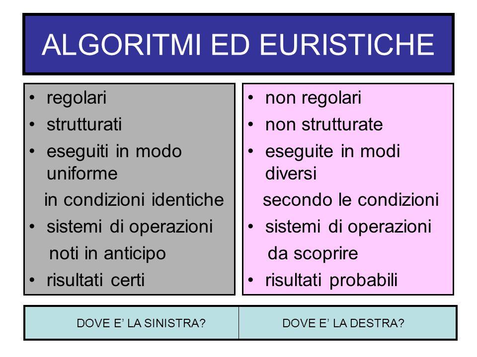 ALGORITMI ED EURISTICHE regolari strutturati eseguiti in modo uniforme in condizioni identiche sistemi di operazioni noti in anticipo risultati certi