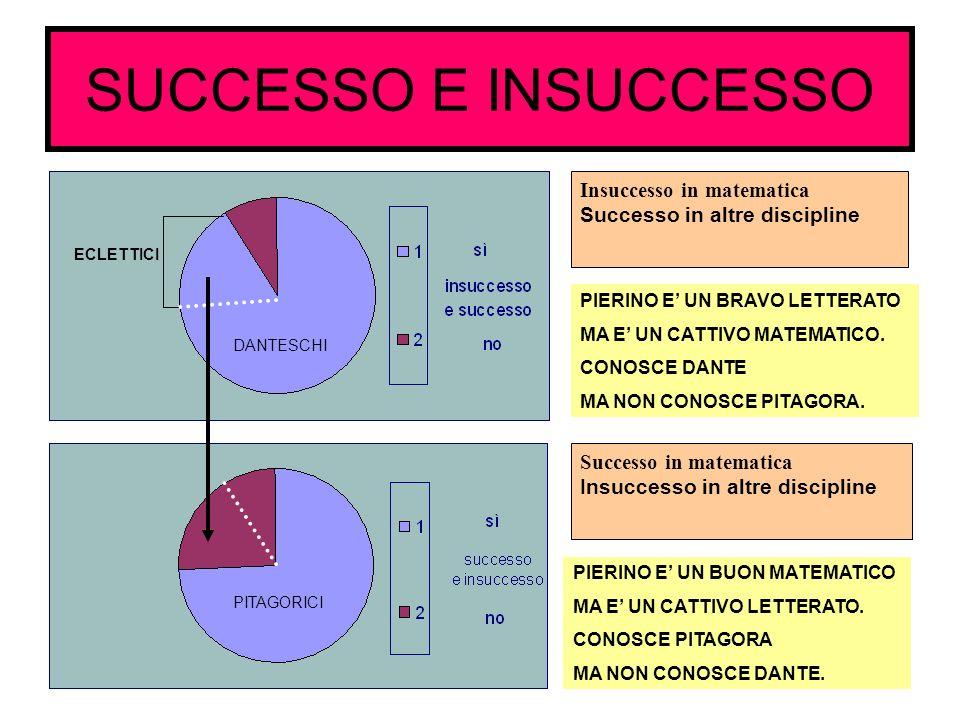 SUCCESSO E INSUCCESSO Insuccesso in matematica Successo in altre discipline Successo in matematica Insuccesso in altre discipline PIERINO E UN BRAVO L