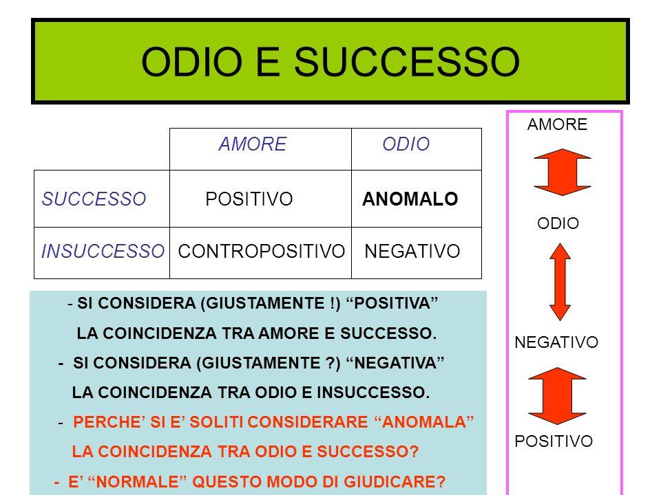 ODIO E SUCCESSO AMORE ODIO SUCCESSO POSITIVO ANOMALO INSUCCESSO CONTROPOSITIVO NEGATIVO - SI CONSIDERA (GIUSTAMENTE !) POSITIVA LA COINCIDENZA TRA AMO