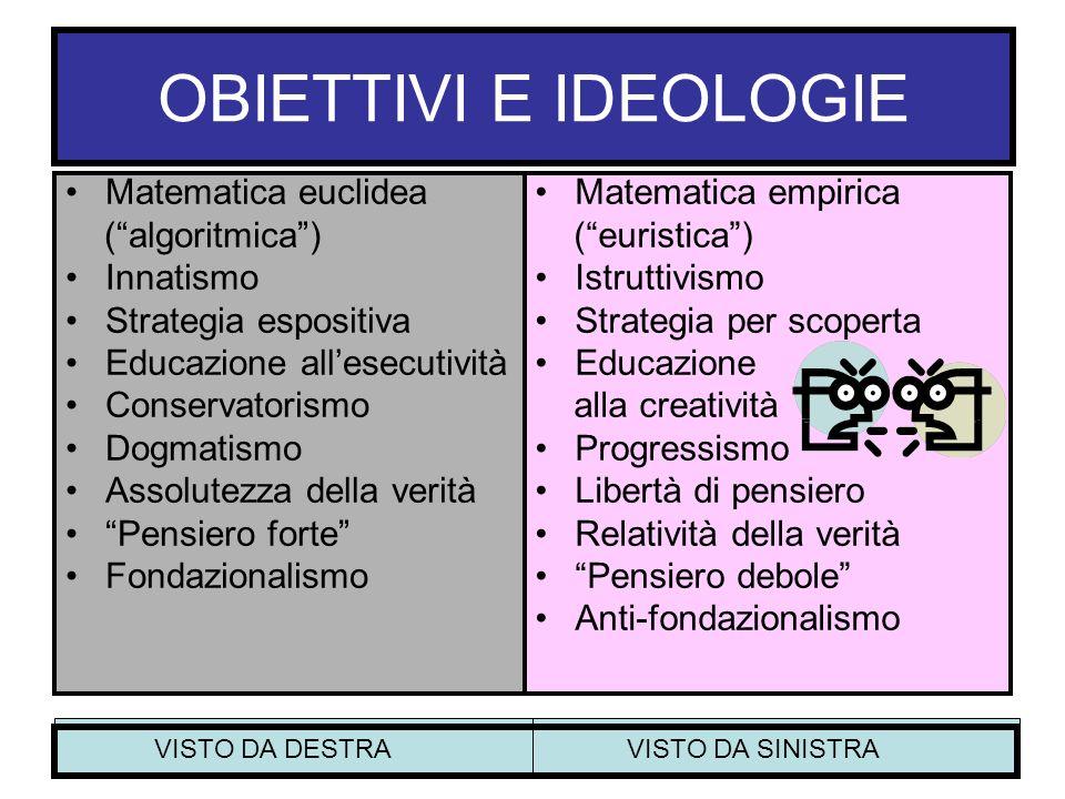 OBIETTIVI E IDEOLOGIE Matematica euclidea (algoritmica) Innatismo Strategia espositiva Educazione allesecutività Conservatorismo Dogmatismo Assolutezz