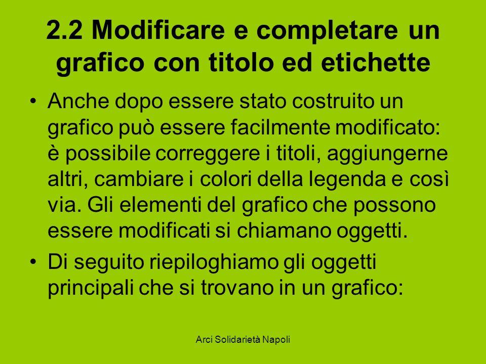 Arci Solidarietà Napoli 2.2 Modificare e completare un grafico con titolo ed etichette Anche dopo essere stato costruito un grafico può essere facilme