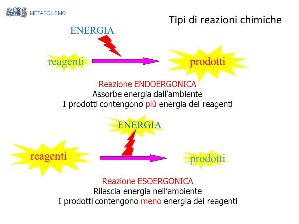 Tipi di reazioni chimiche reagentiprodotti ENERGIA Reazione ENDOERGONICA Assorbe energia dallambiente I prodotti contengono più energia dei reagenti r