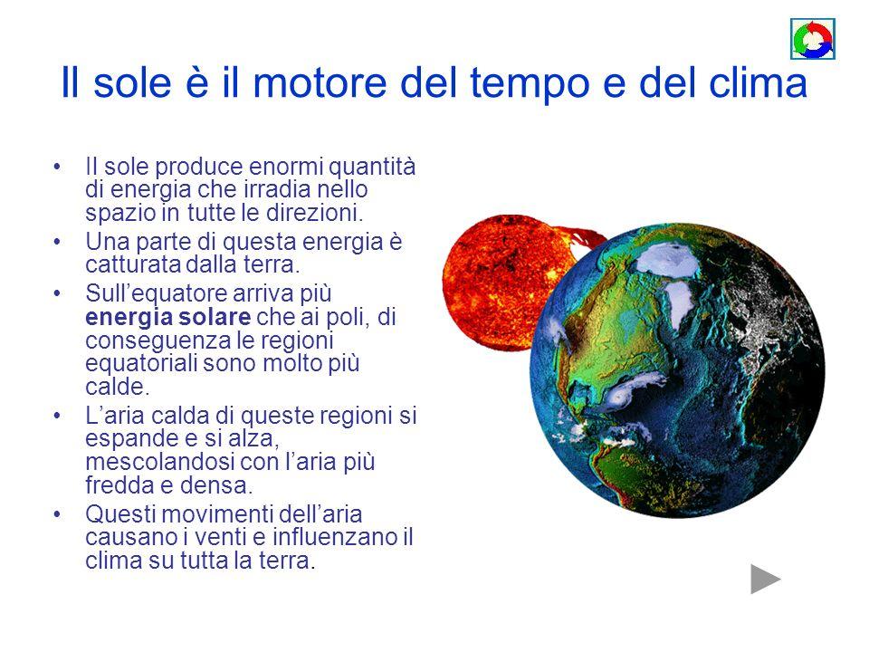 Il sole è il motore del tempo e del clima Il sole produce enormi quantità di energia che irradia nello spazio in tutte le direzioni. Una parte di ques