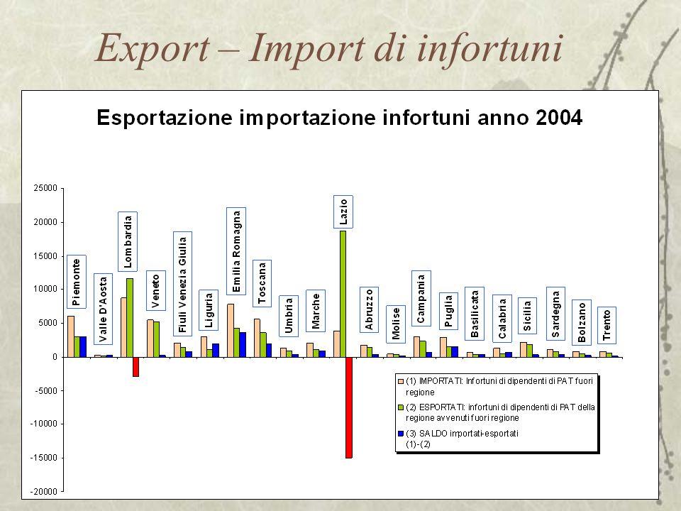 Export – Import di infortuni