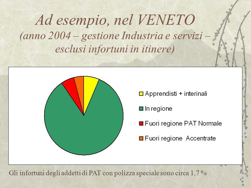 Ad esempio, nel VENETO (anno 2004 – gestione Industria e servizi – esclusi infortuni in itinere) Gli infortuni degli addetti di PAT con polizza speciale sono circa 1,7 %
