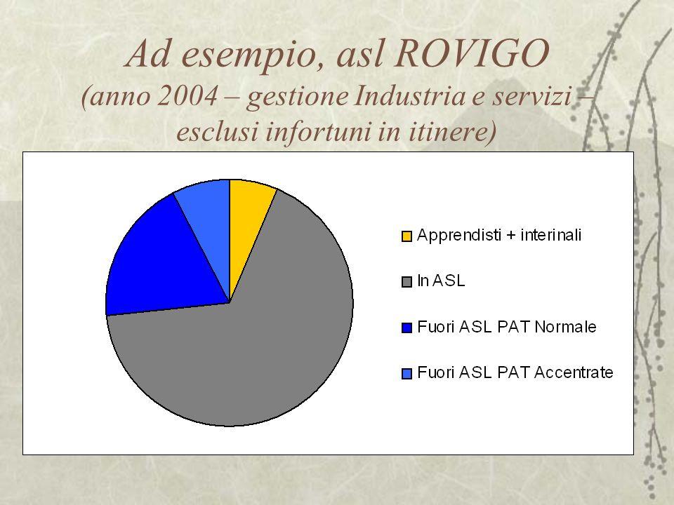 Ad esempio, asl ROVIGO (anno 2004 – gestione Industria e servizi – esclusi infortuni in itinere)