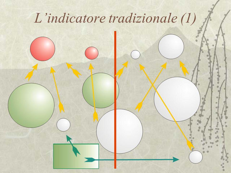 Lindicatore tradizionale (1)