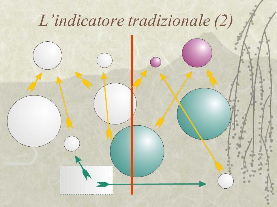 Lindicatore tradizionale (2)