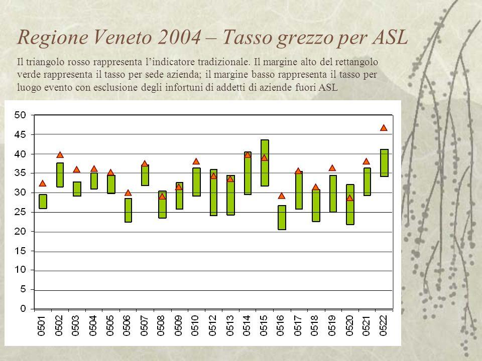 Regione Veneto 2004 – Tasso grezzo per ASL Il triangolo rosso rappresenta lindicatore tradizionale.
