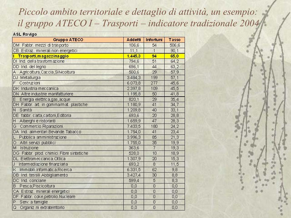 Piccolo ambito territoriale e dettaglio di attività, un esempio: il gruppo ATECO I – Trasporti – indicatore tradizionale 2004
