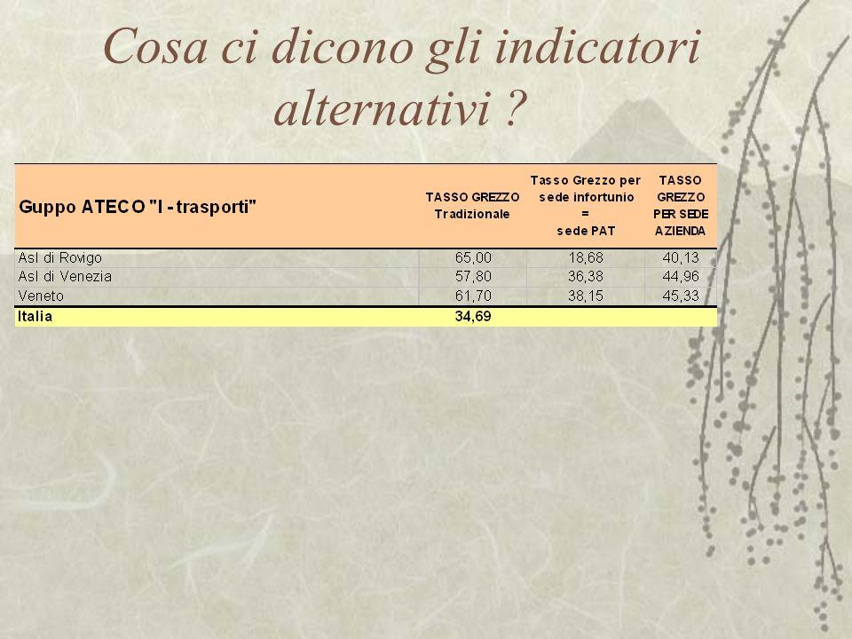 Cosa ci dicono gli indicatori alternativi ?