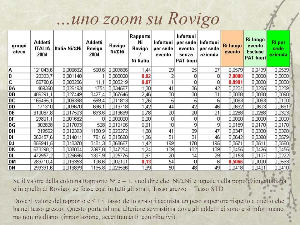 …uno zoom su Rovigo Se il valore della colonna Rapporto Ni è = 1, vuol dire che Ni/ Ni è uguale nella popolazione Italiana e in quella di Rovigo; se fosse così in tutti gli strati, Tasso grezzo = Tasso STD Dove il valore del rapporto è < 1 il tasso dello strato i acquista un peso superiore rispetto a quello che ha nel tasso grezzo.