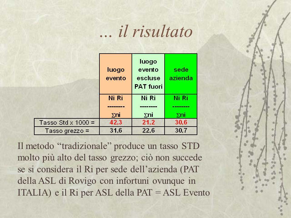 … il risultato Il metodo tradizionale produce un tasso STD molto più alto del tasso grezzo; ciò non succede se si considera il Ri per sede dellazienda (PAT della ASL di Rovigo con infortuni ovunque in ITALIA) e il Ri per ASL della PAT = ASL Evento