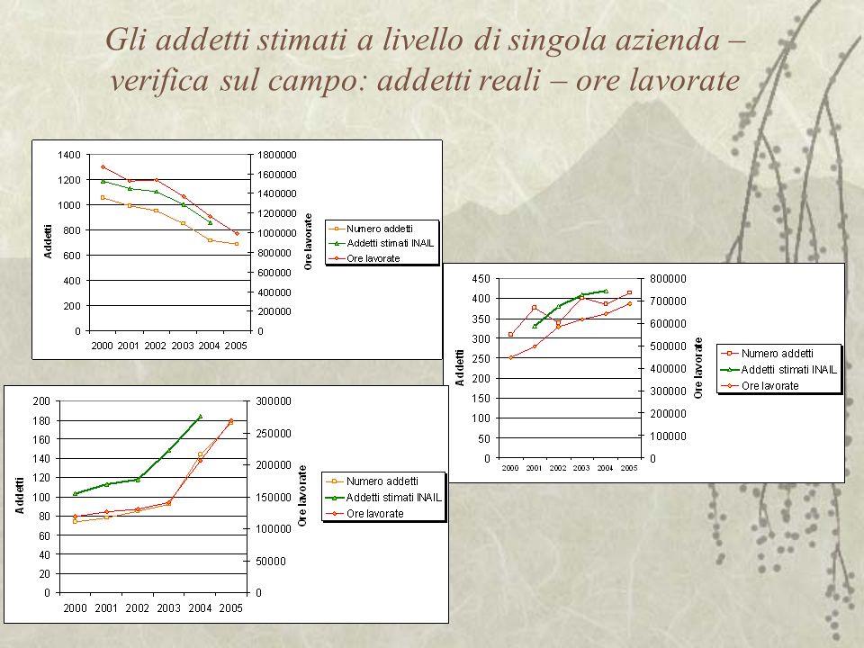 Correlazione addetti INAIL – ore lavorate: R= 0,9968