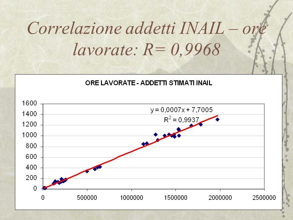 Cnfronto tra ASL a livello del Veneto … …cambia lindicazione sulle priorità di intervento (triangolo rosso=Tasso STD senza correzione, rombo verde=Tasso STD con correzione applicata nei flussi 2006)