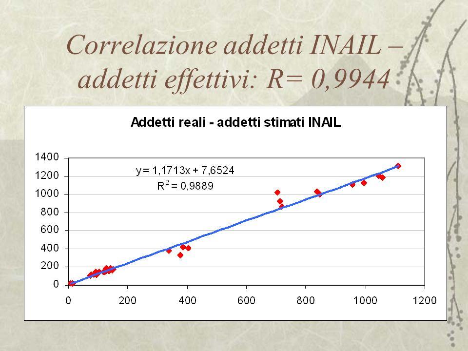 Correlazione addetti INAIL – addetti effettivi: R= 0,9944