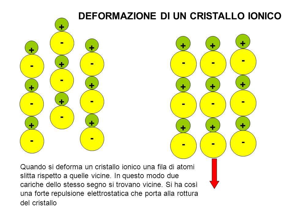 DEFORMAZIONE DI UN CRISTALLO IONICO + - - + + - + - - + + - + - - + + - Quando si deforma un cristallo ionico una fila di atomi slitta rispetto a quel