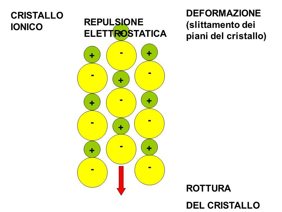 + - - + + - + - - + + - + - - + + - CRISTALLO IONICO REPULSIONE ELETTROSTATICA ROTTURA DEL CRISTALLO DEFORMAZIONE (slittamento dei piani del cristallo
