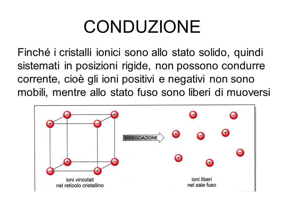 CONDUZIONE Finché i cristalli ionici sono allo stato solido, quindi sistemati in posizioni rigide, non possono condurre corrente, cioè gli ioni positi