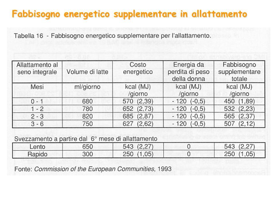 Fabbisogno energetico supplementare in allattamento