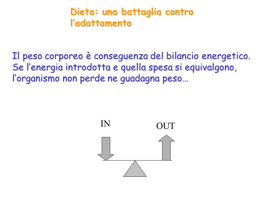 Dieta: una battaglia contro ladattamento Il peso corporeo è conseguenza del bilancio energetico. Se lenergia introdotta e quella spesa si equivalgono,