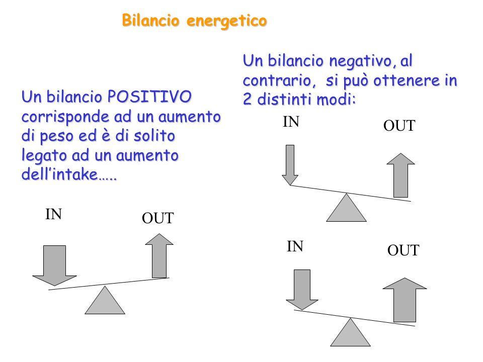 Bilancio energetico Un bilancio POSITIVO corrisponde ad un aumento di peso ed è di solito legato ad un aumento dellintake….. Un bilancio negativo, al