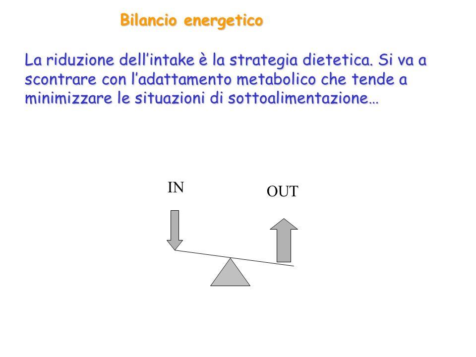 Bilancio energetico La riduzione dellintake è la strategia dietetica. Si va a scontrare con ladattamento metabolico che tende a minimizzare le situazi