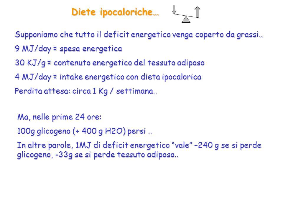 Diete ipocaloriche… Supponiamo che tutto il deficit energetico venga coperto da grassi.. 9 MJ/day = spesa energetica 30 KJ/g = contenuto energetico de