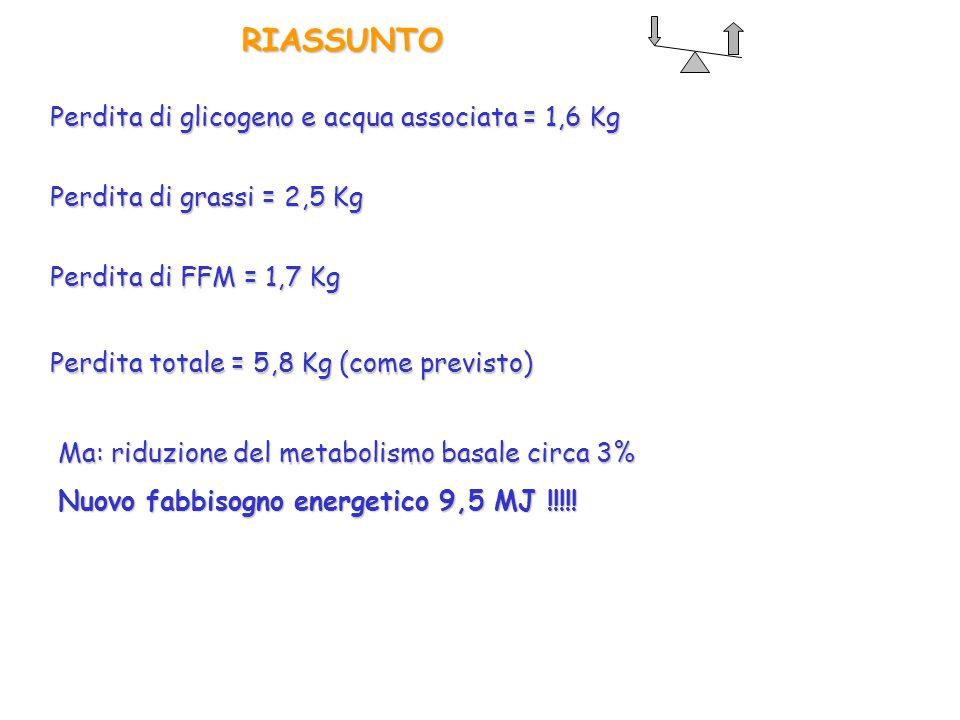RIASSUNTO Perdita di glicogeno e acqua associata = 1,6 Kg Perdita di FFM = 1,7 Kg Perdita di grassi = 2,5 Kg Perdita totale = 5,8 Kg (come previsto) M