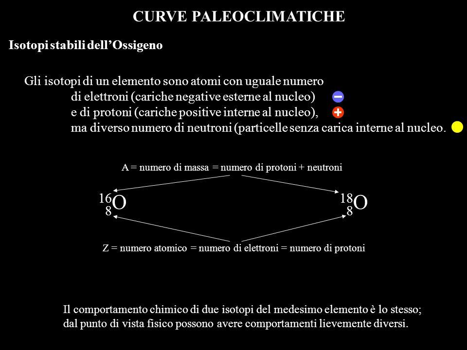 CURVE PALEOCLIMATICHE Le curve hanno minor pendenza nelle fasi anaglaciali che in quelle cataglaciali 1 2 13 5e 4 3 5a 5d 6 8 7 9 10 12 11 14 15 16 17 18 19 20 Isotopi stabili dellOssigeno