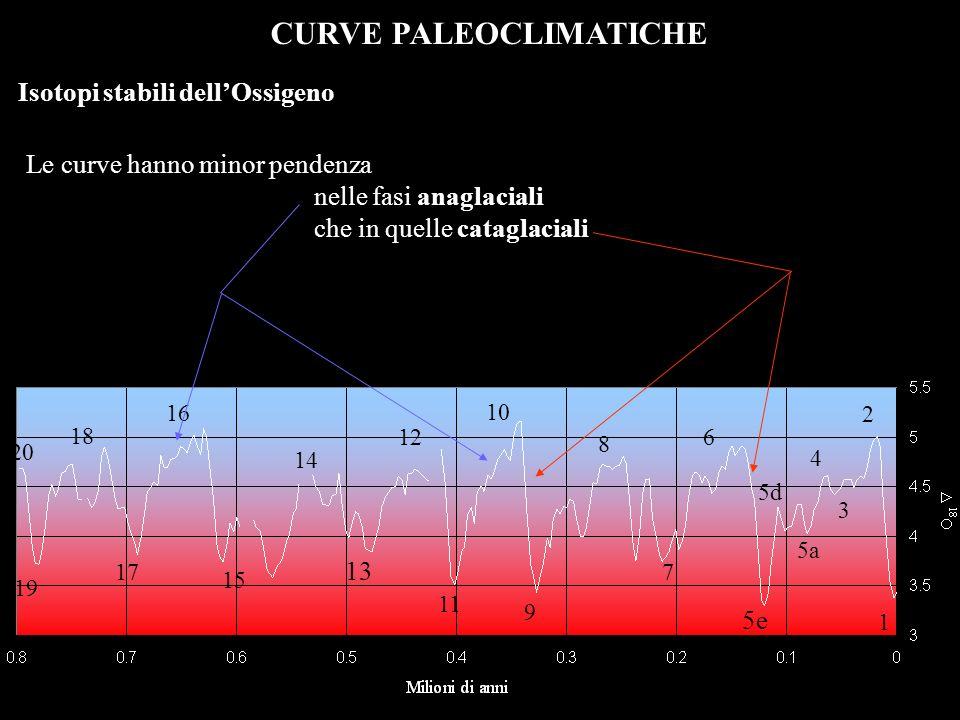 CURVE PALEOCLIMATICHE Le curve hanno minor pendenza nelle fasi anaglaciali che in quelle cataglaciali 1 2 13 5e 4 3 5a 5d 6 8 7 9 10 12 11 14 15 16 17